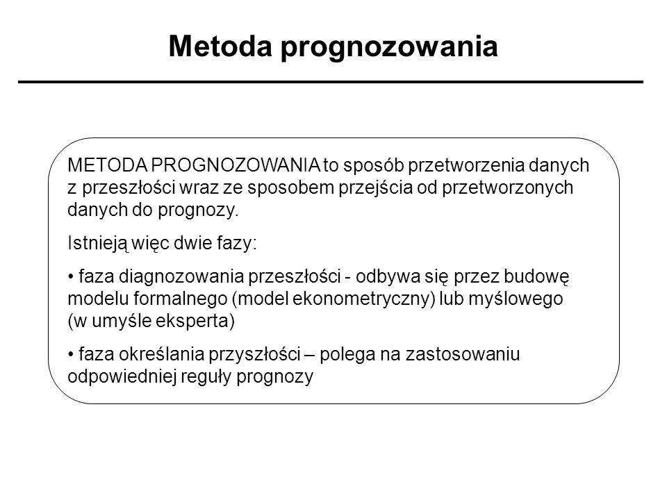 Metoda prognozowania METODA PROGNOZOWANIA to sposób przetworzenia danych z przeszłości wraz ze sposobem przejścia od przetworzonych danych do prognozy