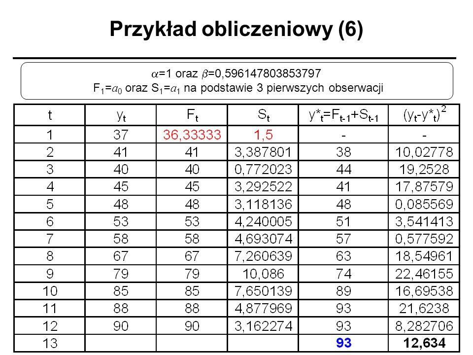 Przykład obliczeniowy (6) =1 oraz =0,596147803853797 F 1 = a 0 oraz S 1 = a 1 na podstawie 3 pierwszych obserwacji