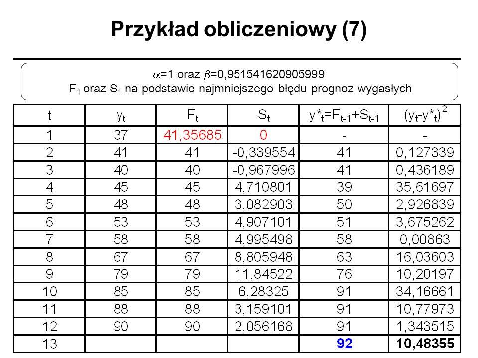 Przykład obliczeniowy (7) =1 oraz =0,951541620905999 F 1 oraz S 1 na podstawie najmniejszego błędu prognoz wygasłych