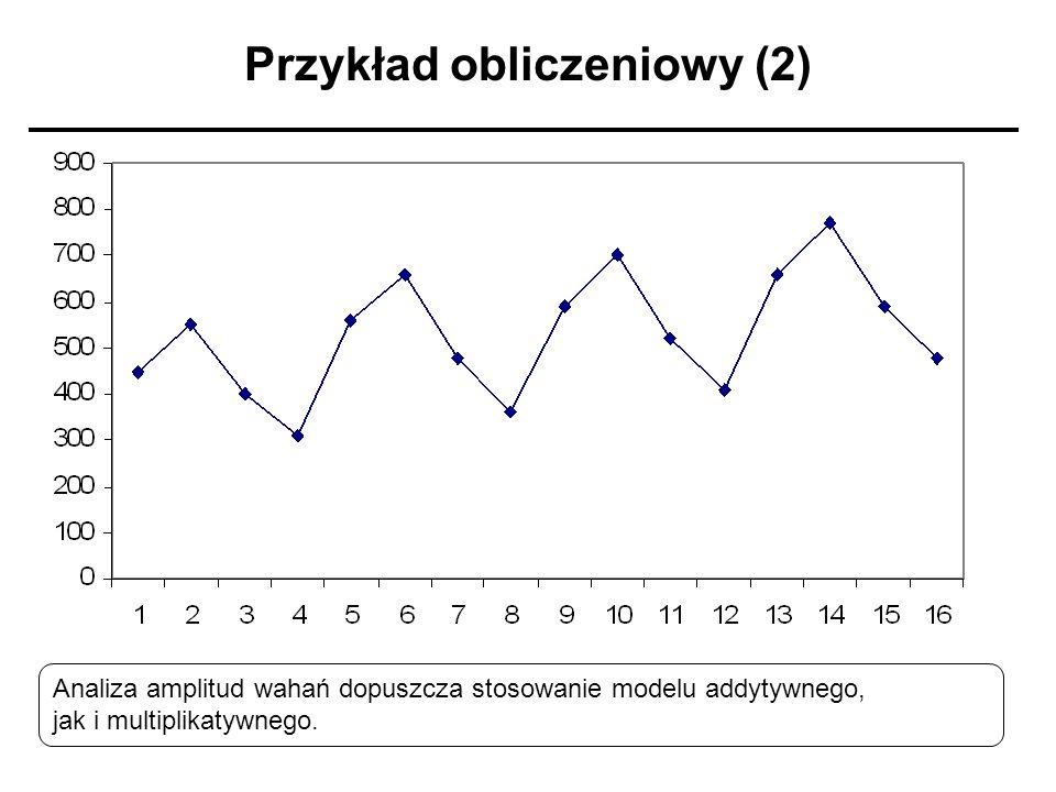Przykład obliczeniowy (2) Analiza amplitud wahań dopuszcza stosowanie modelu addytywnego, jak i multiplikatywnego.