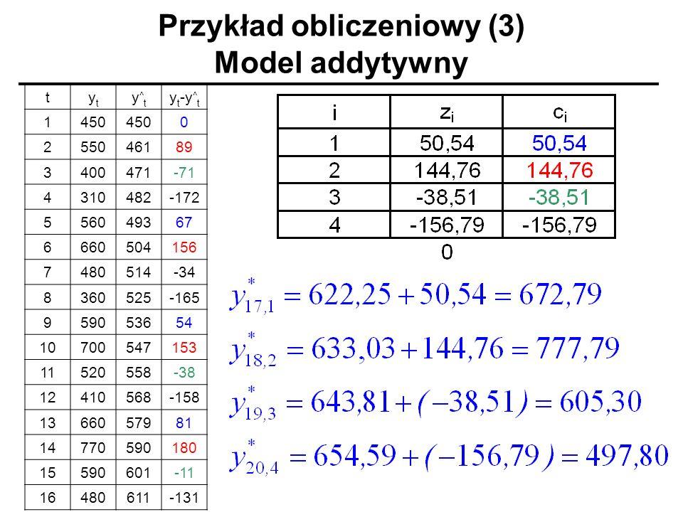 Przykład obliczeniowy (3) Model addytywny tytyt y^ty^t y t -y ^ t 1450 0 255046189 3400471-71 4310482-172 556049367 6660504156 7480514-34 8360525-165