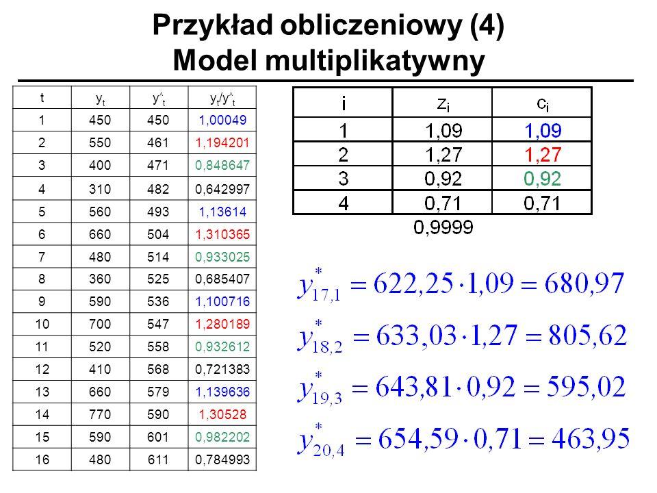 Przykład obliczeniowy (4) Model multiplikatywny tytyt y^ty^t y t /y ^ t 1450 1,00049 25504611,194201 34004710,848647 43104820,642997 55604931,13614 66