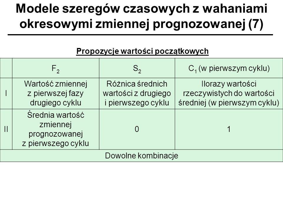 F2F2 S2S2 C 1 (w pierwszym cyklu) I Wartość zmiennej z pierwszej fazy drugiego cyklu Różnica średnich wartości z drugiego i pierwszego cyklu Ilorazy w
