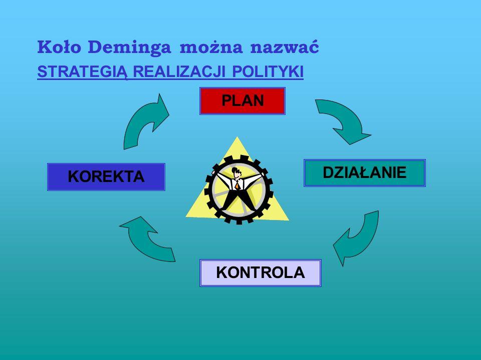 Koło Deminga można nazwać STRATEGIĄ REALIZACJI POLITYKI KOREKTA PLAN DZIAŁANIE KONTROLA