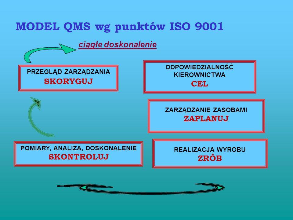 MODEL QMS wg punktów ISO 9001 ciągłe doskonalenie ODPOWIEDZIALNOŚĆ KIEROWNICTWA CEL ZARZĄDZANIE ZASOBAMI ZAPLANUJ REALIZACJA WYROBU ZRÓB POMIARY, ANALIZA, DOSKONALENIE SKONTROLUJ PRZEGLĄD ZARZĄDZANIA SKORYGUJ