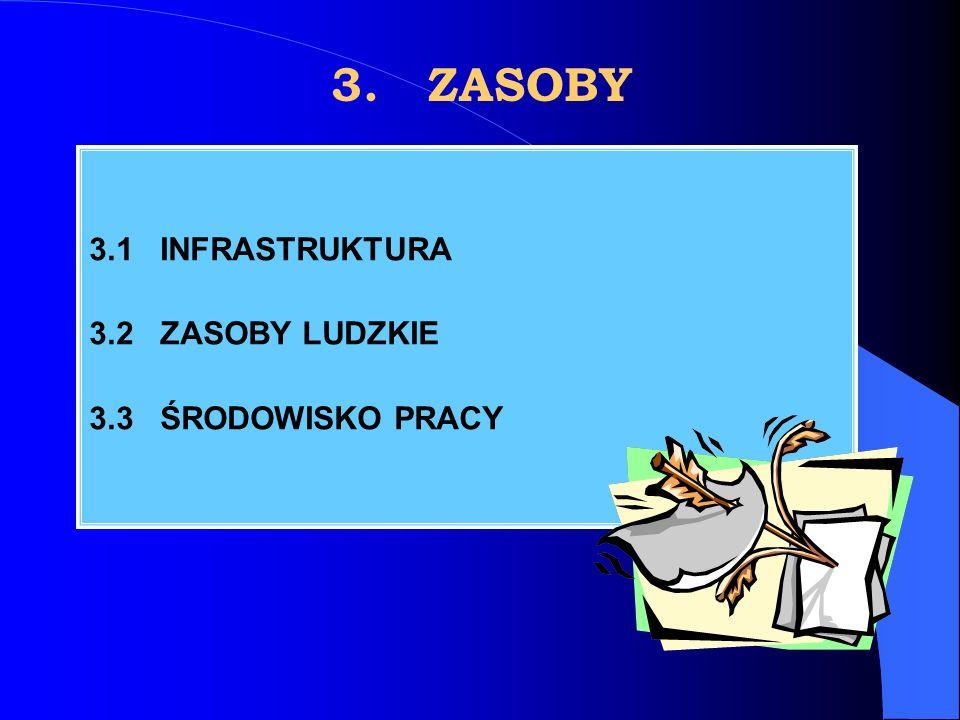 3. ZASOBY 3.1 INFRASTRUKTURA 3.2 ZASOBY LUDZKIE 3.3 ŚRODOWISKO PRACY