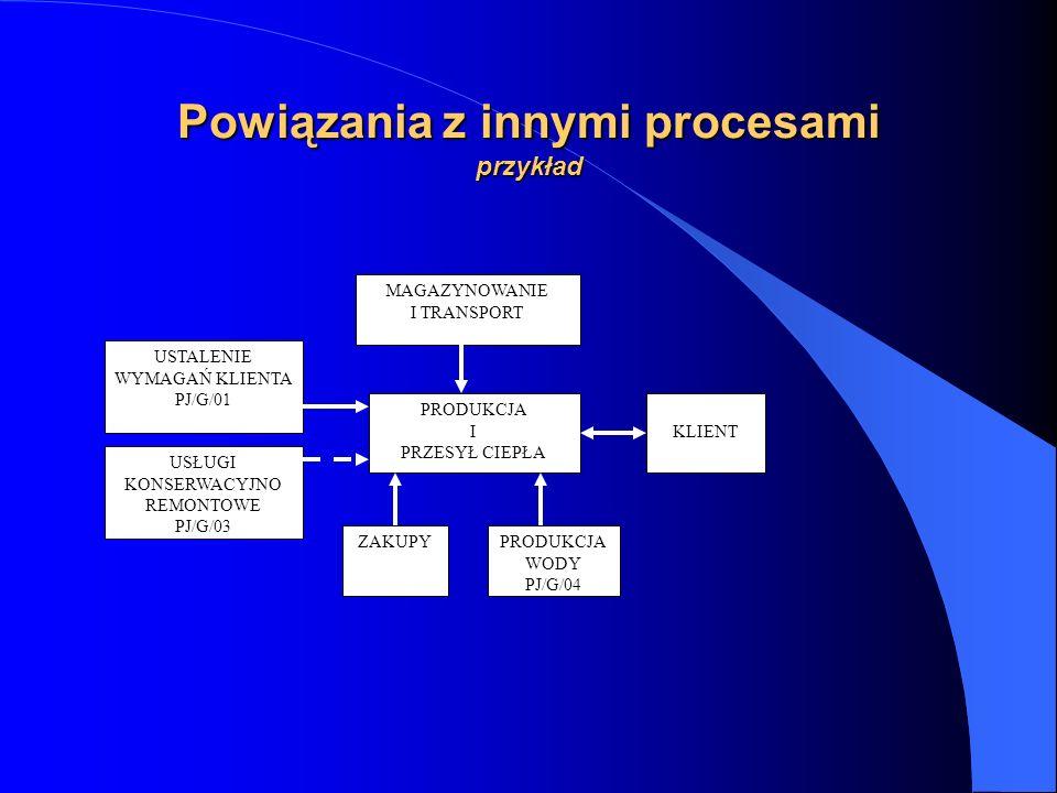Powiązania z innymi procesami przykład MAGAZYNOWANIE I TRANSPORT USTALENIE WYMAGAŃ KLIENTA PJ/G/01 USŁUGI KONSERWACYJNO REMONTOWE PJ/G/03 PRODUKCJA I PRZESYŁ CIEPŁA PRODUKCJA WODY PJ/G/04 KLIENT ZAKUPY