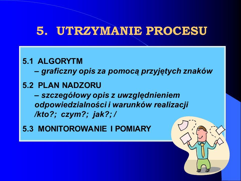 5. UTRZYMANIE PROCESU 5.1 ALGORYTM – graficzny opis za pomocą przyjętych znaków 5.2 PLAN NADZORU – szczegółowy opis z uwzględnieniem odpowiedzialności