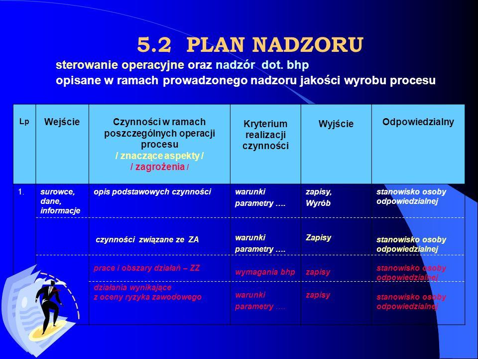 5.2 PLAN NADZORU sterowanie operacyjne oraz nadzór dot. bhp opisane w ramach prowadzonego nadzoru jakości wyrobu procesu Lp WejścieCzynności w ramach