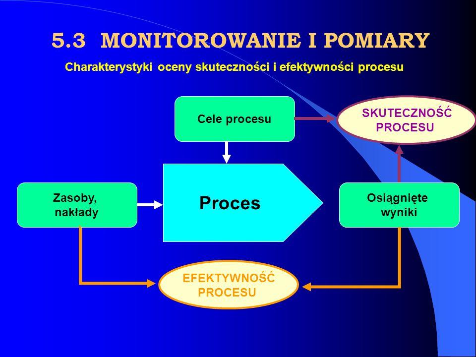 Proces Cele procesu Zasoby, nakłady Osiągnięte wyniki EFEKTYWNOŚĆ PROCESU Charakterystyki oceny skuteczności i efektywności procesu SKUTECZNOŚĆ PROCESU 5.3 MONITOROWANIE I POMIARY