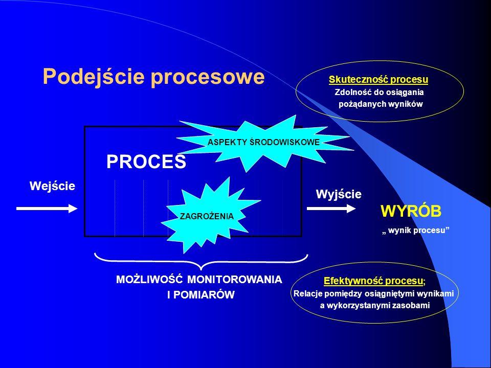 PROCES Wejście Wyjście WYRÓB wynik procesu MOŻLIWOŚĆ MONITOROWANIA I POMIARÓW Efektywność procesu ; Relacje pomiędzy osiągniętymi wynikami a wykorzystanymi zasobami Skuteczność procesu ; Zdolność do osiągania pożądanych wyników Podejście procesowe ASPEKTY ŚRODOWISKOWE ZAGROŻENIA