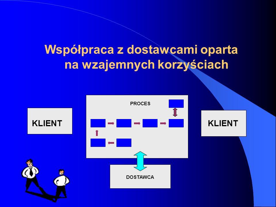 KLIENT DOSTAWCA KLIENT PROCES Współpraca z dostawcami oparta na wzajemnych korzyściach