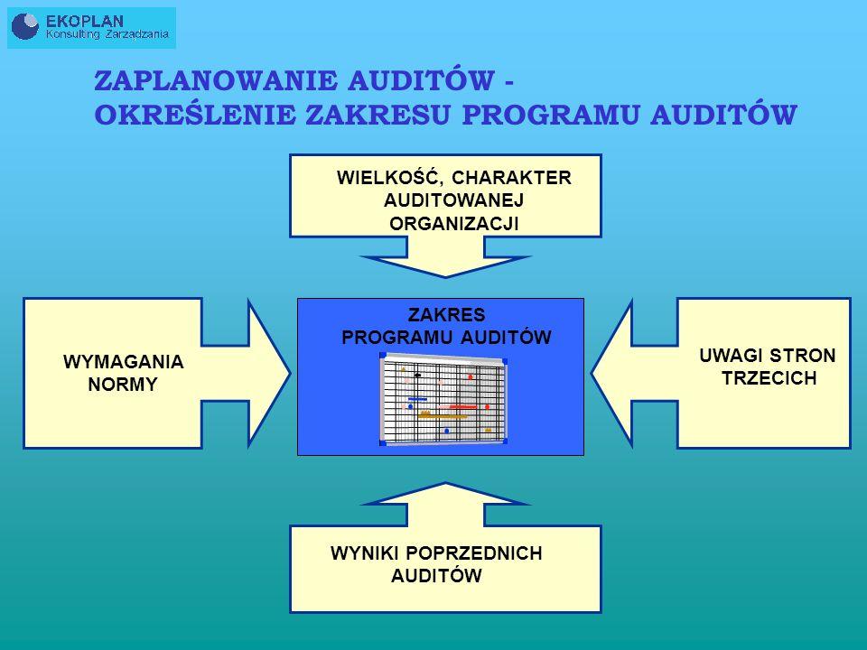 ZAPLANOWANIE AUDITÓW - OKREŚLENIE ZAKRESU PROGRAMU AUDITÓW ZAKRES PROGRAMU AUDITÓW ukierunkowuje obszar, granice oraz czas przeprowadzenia auditów PRZ