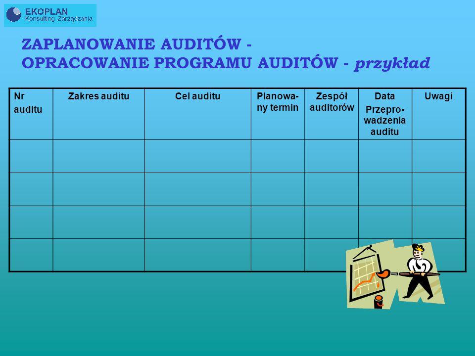 ZAPLANOWANIE AUDITÓW - OPRACOWANIE PROGRAMU AUDITÓW - przykład CEL PROGRAMU: ……….…….. PROCES Czas realizacji / tydzień, miesiąc, kwartał …../ Nr audit
