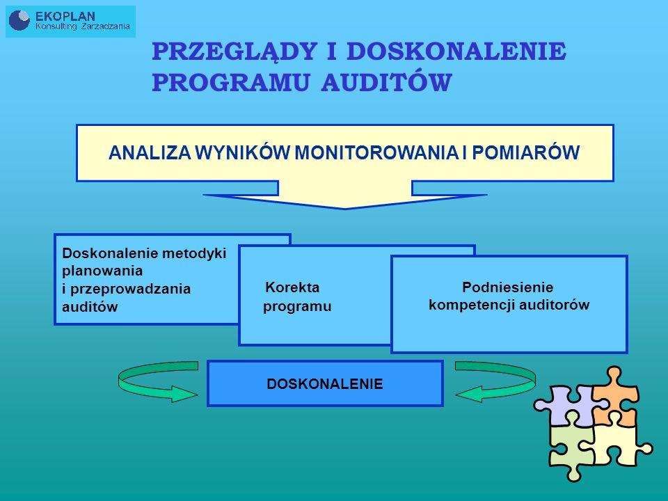 MONITOROWANIE REALIZACJI PROGRAMU AUDITÓW MONITORUJEMY: - zgodność planów z programami auditów; - dobór zespołów auditujących ; - możliwość realizacji