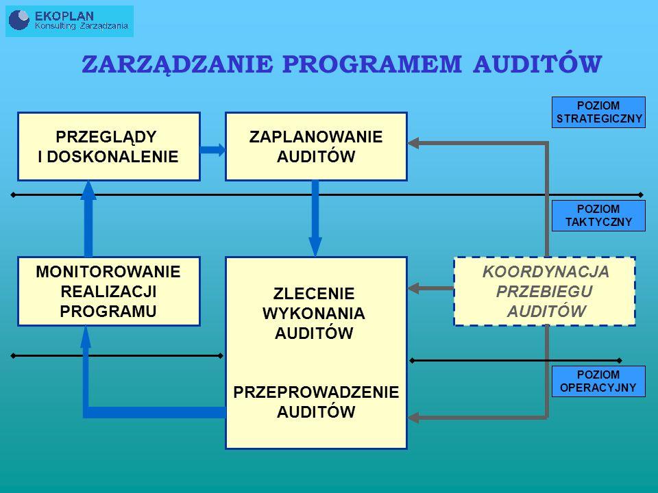 MONITOROWANIE REALIZACJI PROGRAMU AUDITÓW MONITORUJEMY: - zgodność planów z programami auditów; - dobór zespołów auditujących ; - możliwość realizacji planu auditu przez zespoły auditujące; - możliwość przeprowadzenia działań korygujących i/lub zapobiegawczych; - poprawność określonego celu programu auditów DANE: - plany auditów - raporty z auditów - karty działań korygujących i/lub zapobiegawczych - informacja zwrotna od klientów auditu, auditowanych i auditorów