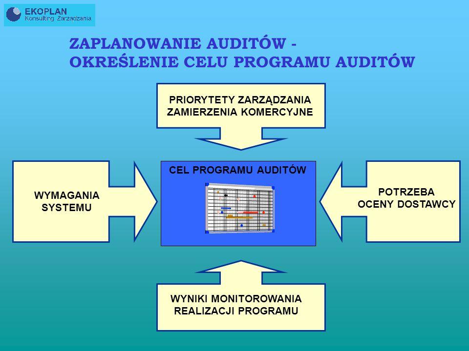 ZAPLANOWANIE AUDITÓW - OKREŚLENIE CELU PROGRAMU AUDITÓW CEL PROGRAMU AUDITÓW PRIORYTETY ZARZĄDZANIA ZAMIERZENIA KOMERCYJNE WYNIKI MONITOROWANIA REALIZACJI PROGRAMU POTRZEBA OCENY DOSTAWCY WYMAGANIA SYSTEMU