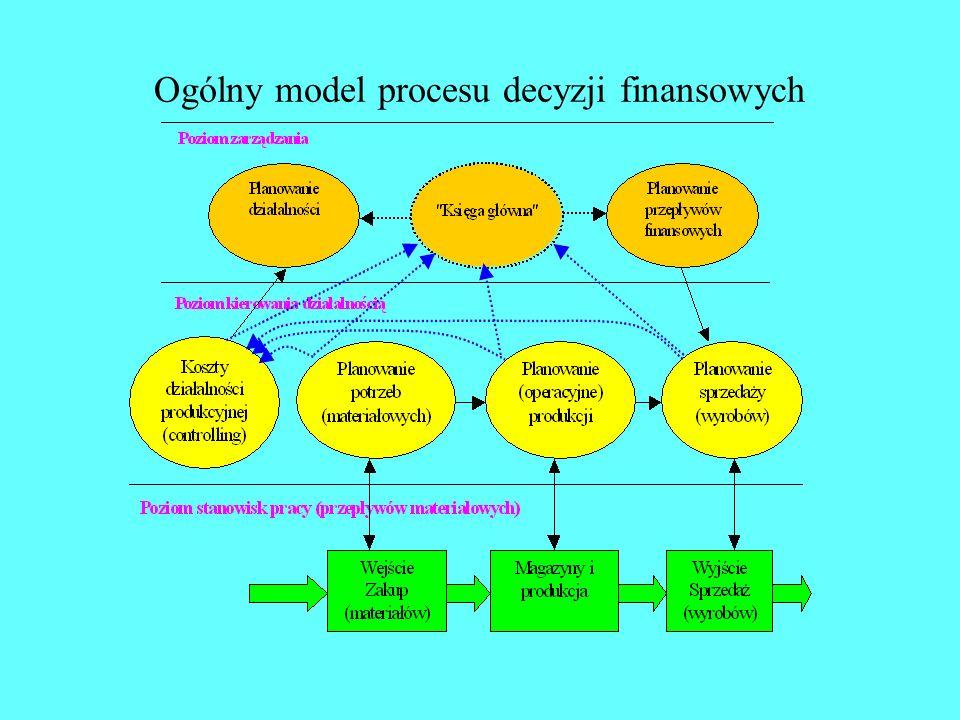 Etapy zdolności produkcyjnych w procesie decyzyjnym