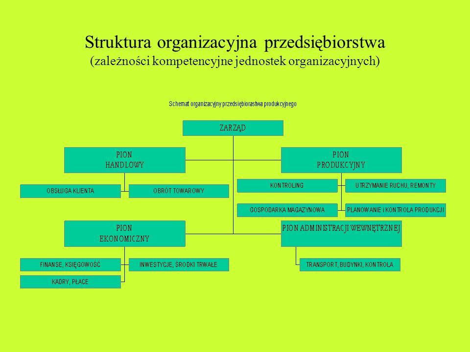 Procesy decyzyjne w przedsiębiorstwie Analizę procesów decyzyjnych w przedsiębiorstwie należy prowadzić oddzielnie dla działalności: finansowej, handl