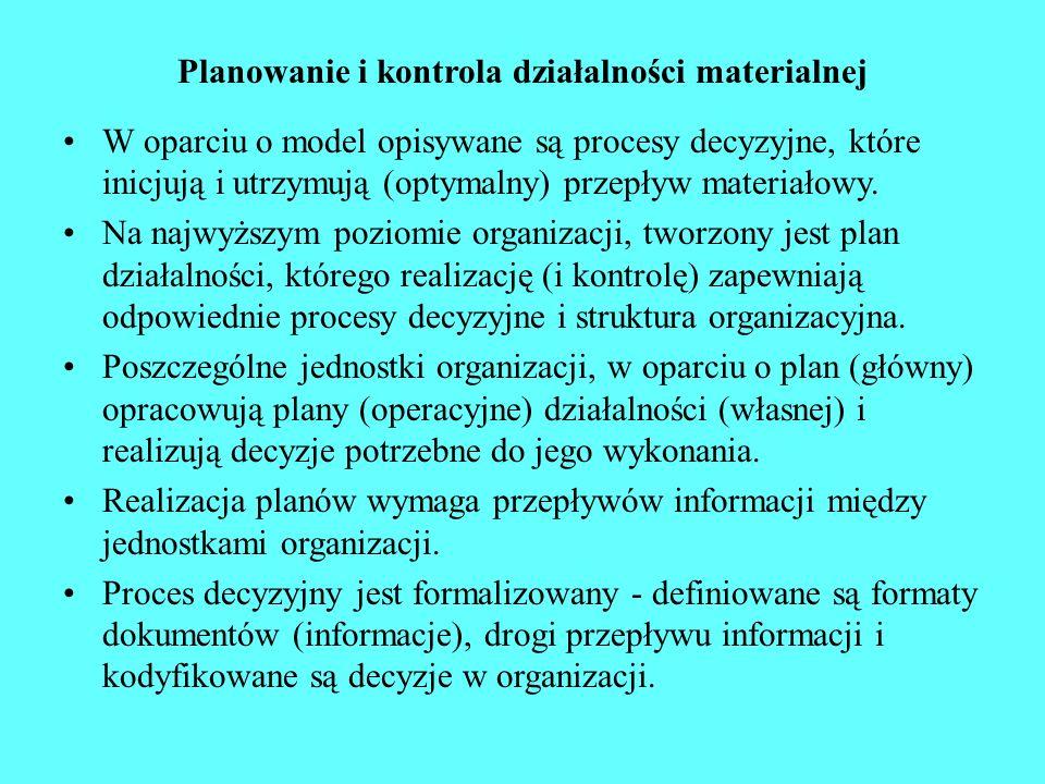 Planowanie i kontrola działalności materialnej W oparciu o model opisywane są procesy decyzyjne, które inicjują i utrzymują (optymalny) przepływ materiałowy.