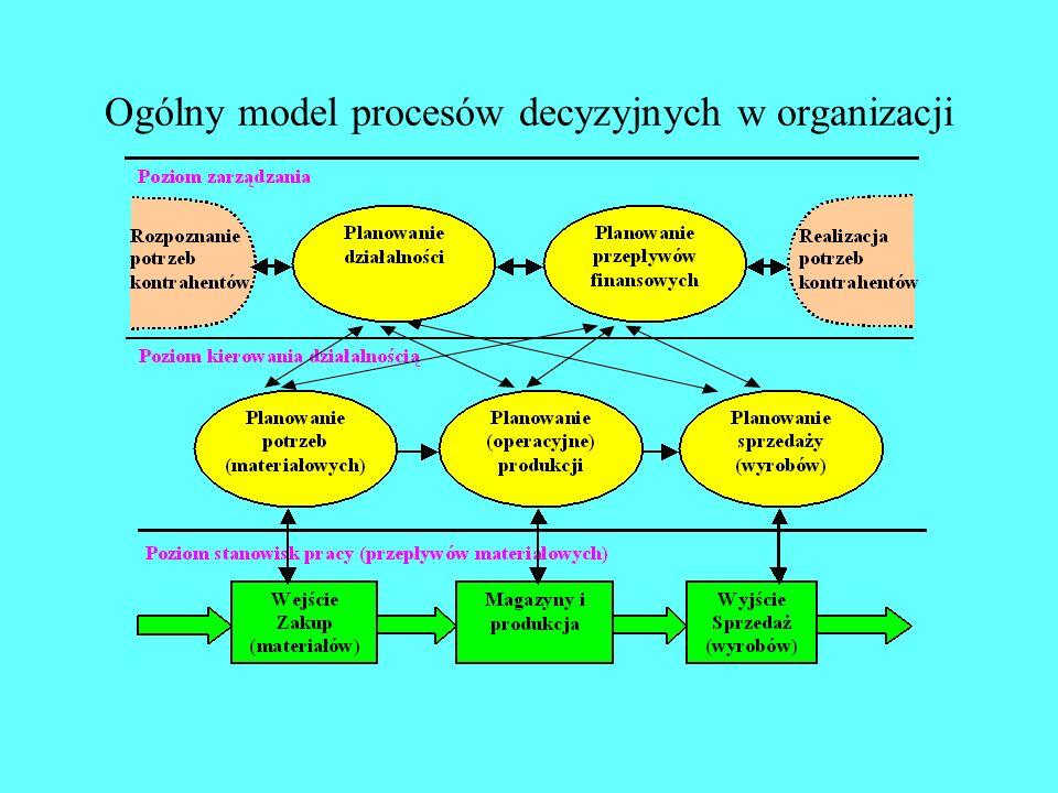 Planowanie i kontrola działalności materialnej W oparciu o model opisywane są procesy decyzyjne, które inicjują i utrzymują (optymalny) przepływ mater