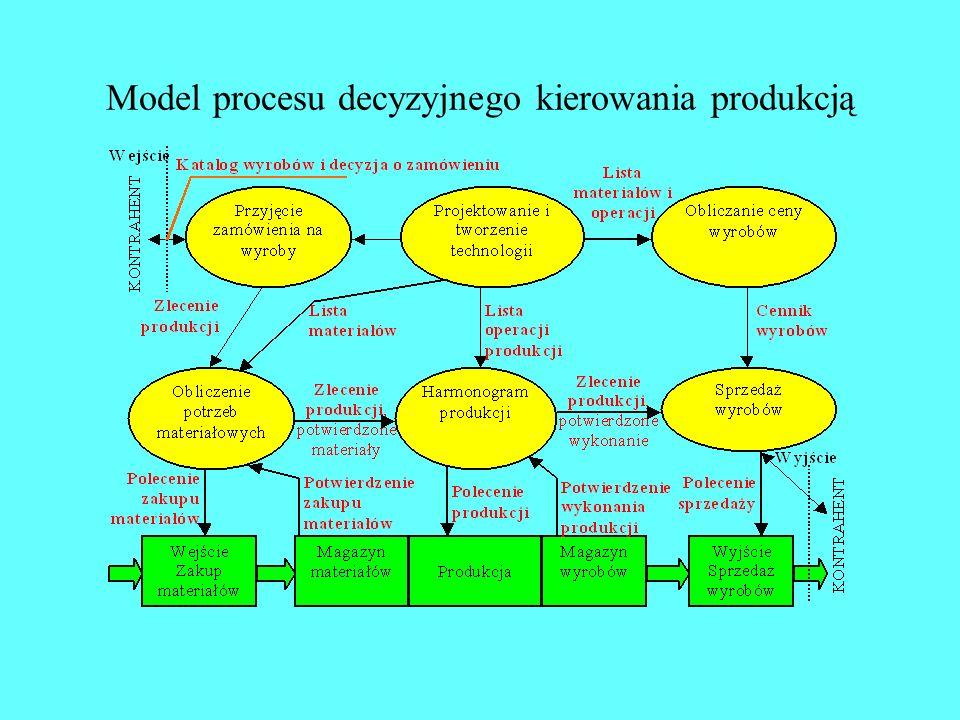 Model przepływów danych w systemie kierowania produkcją