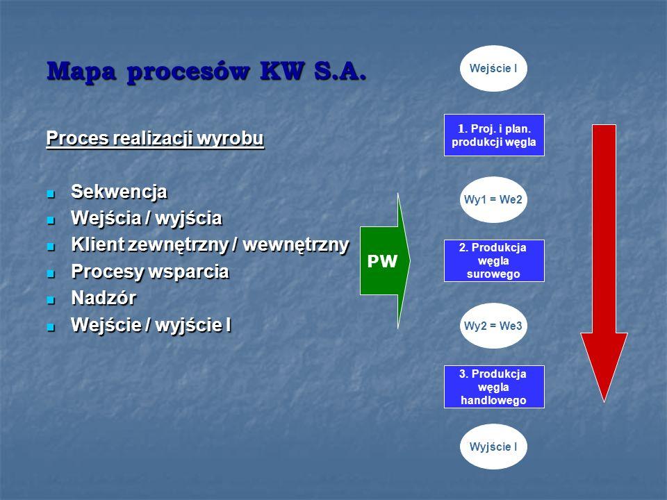 Mapa procesów KW S.A.
