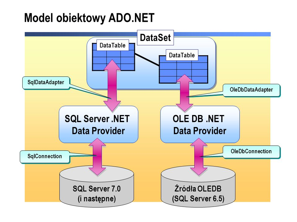DataSet SQL Server.NET Data Provider OLE DB.NET Data Provider SQL Server 7.0 (i następne) Źródła OLEDB (SQL Server 6.5) OleDbConnection OleDbDataAdapter SqlDataAdapter SqlConnection DataTable Model obiektowy ADO.NET
