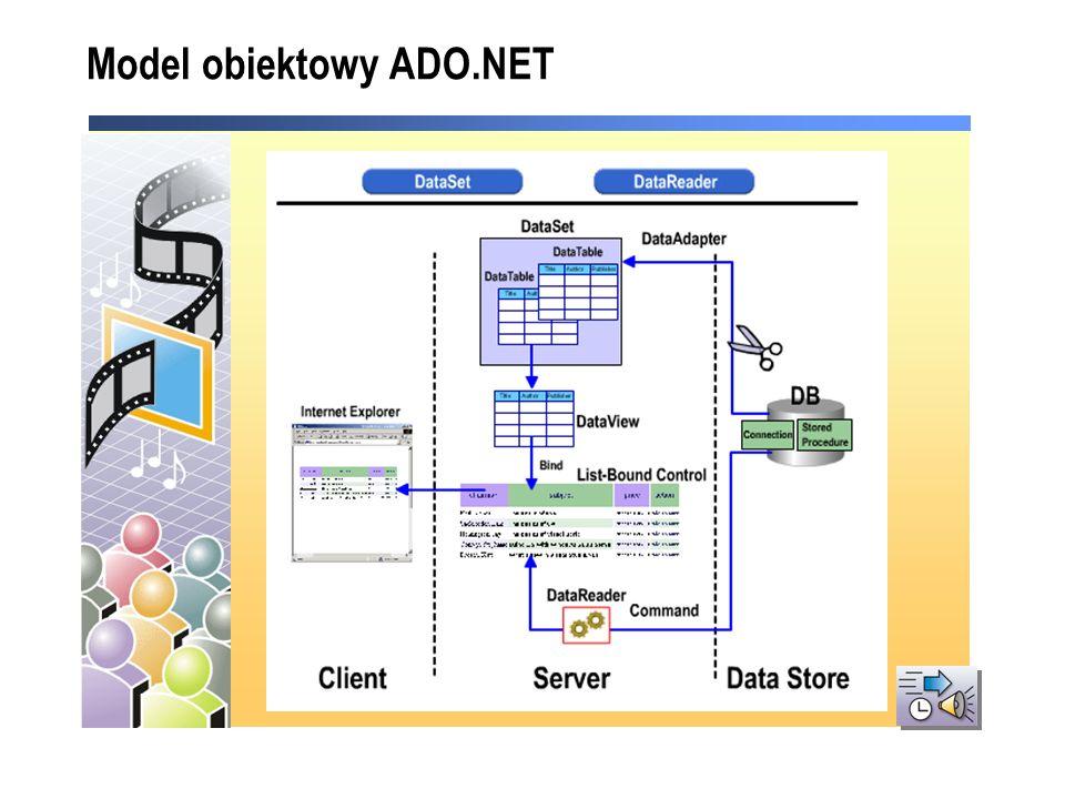 SQL Server 2000 DataSet DataTable Fizyczne repozytorium OleDb Database SqlDataAdapter SqlConnection DataTable Pamięć serwera Web OleDbDataAdapter OleDbConnection Co to jest Dataset?