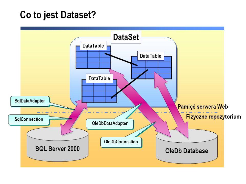 Dostęp do danych przy użyciu ADO.NET Database 4.Zwraca DataSet do Klienta 5.Klient manipuluje na danych 2.Program tworzy obiekty SqlConnection i SqlDataAdapter 3.Wypełnia DataSet przy pomocy obiektu DataAdapter i zamyka połączenie SqlDataAdapter SqlConnection Kontrolka List-Bound Kontrolka List-Bound 1.Klient generuje żądanie11 22 33 44 55 6.Program uaktualnia DataSet 7.Korzysta z SqlDataAdapter aby otworzyć SqlConnection, uaktualnić bazę danych i zamyka połączenie 66 77 Klient Serwer Web DataSet