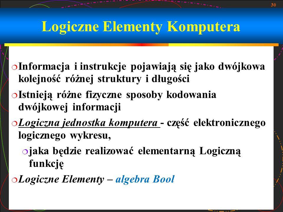 30 Logiczne Elementy Komputera Informacja i instrukcje pojawiają się jako dwójkowa kolejność różnej struktury i długości Istnieją różne fizyczne sposo