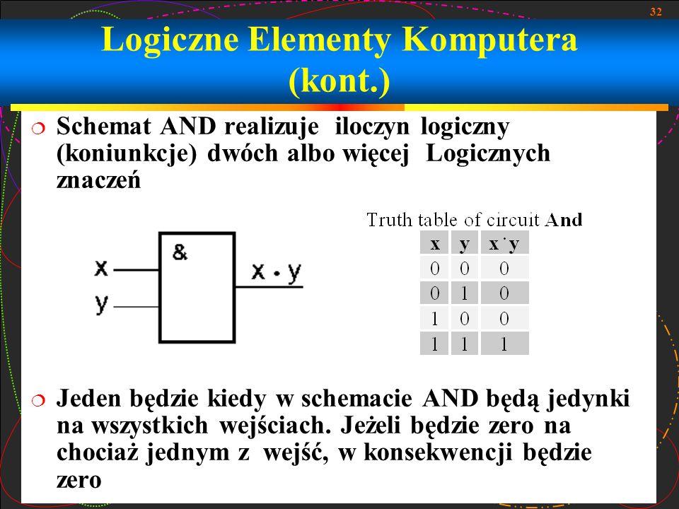 32 Schemat AND realizuje iloczyn logiczny (koniunkcje) dwóch albo więcej Logicznych znaczeń Jeden będzie kiedy w schemacie AND będą jedynki na wszystk