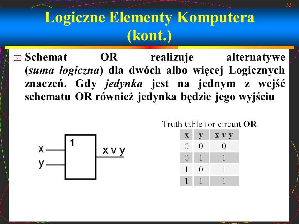 33 Schemat OR realizuje alternatywe (suma logiczna) dla dwóch albo więcej Logicznych znaczeń. Gdy jedynka jest na jednym z wejść schematu OR również j