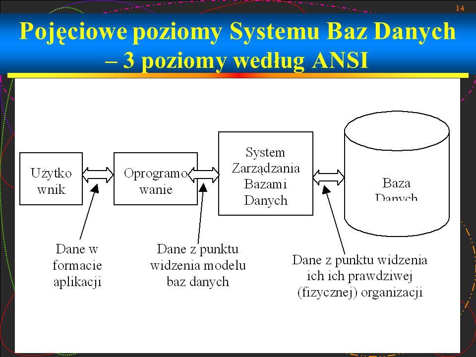 14 Pojęciowe poziomy Systemu Baz Danych – 3 poziomy według ANSI
