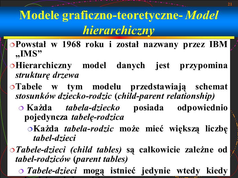 21 Modele graficzno-teoretyczne- Model hierarchiczny Powstał w 1968 roku i został nazwany przez IBM IMS Hierarchiczny model danych jest przypomina str