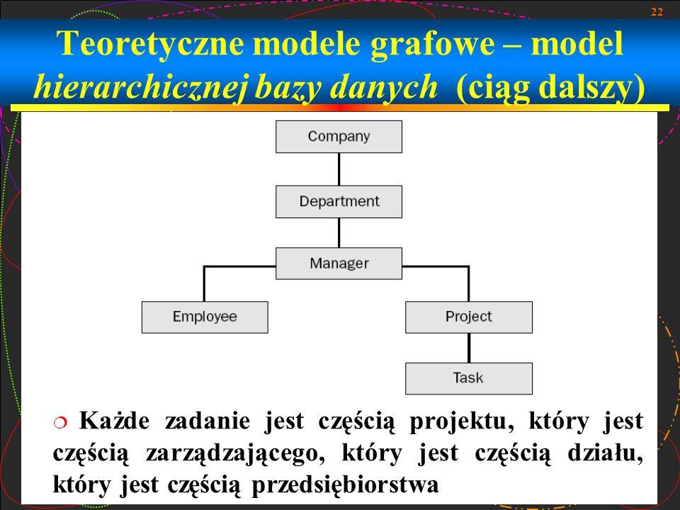 22 Teoretyczne modele grafowe – model hierarchicznej bazy danych (ciąg dalszy) Każde zadanie jest częścią projektu, który jest częścią zarządzającego,
