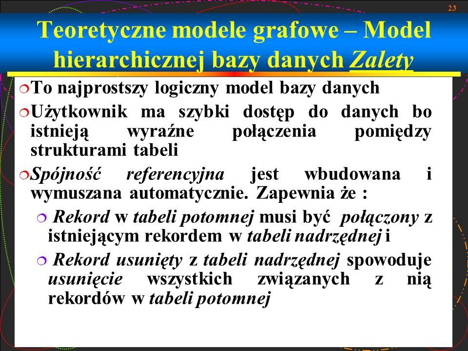 23 Teoretyczne modele grafowe – Model hierarchicznej bazy danych Zalety To najprostszy logiczny model bazy danych Użytkownik ma szybki dostęp do danyc