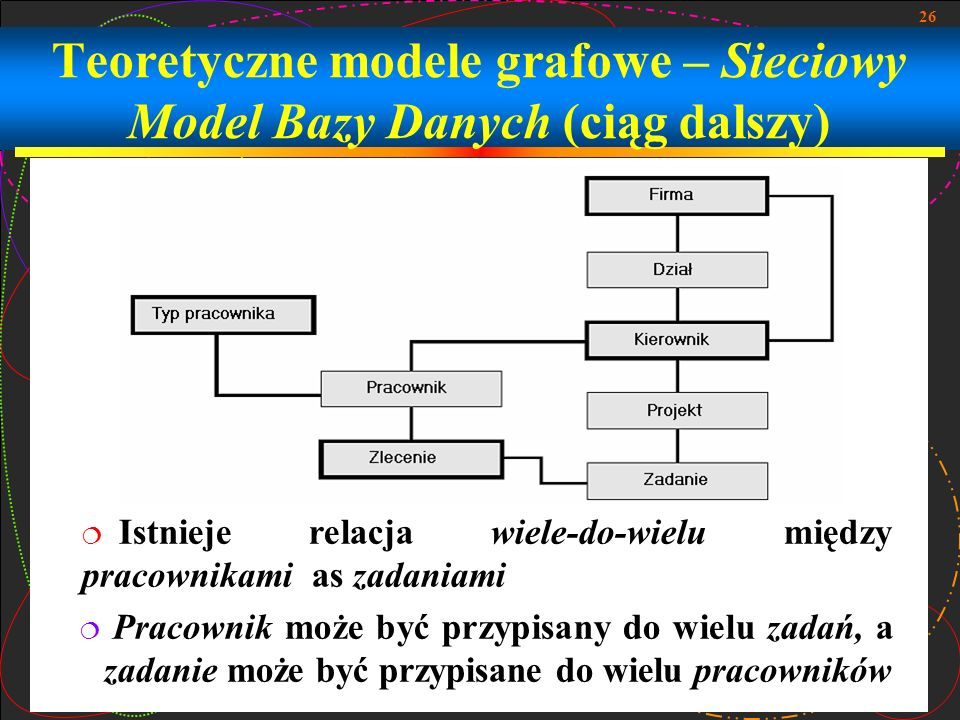 26 Teoretyczne modele grafowe – Sieciowy Model Bazy Danych (ciąg dalszy) Istnieje relacja wiele-do-wielu między pracownikami as zadaniami Pracownik mo