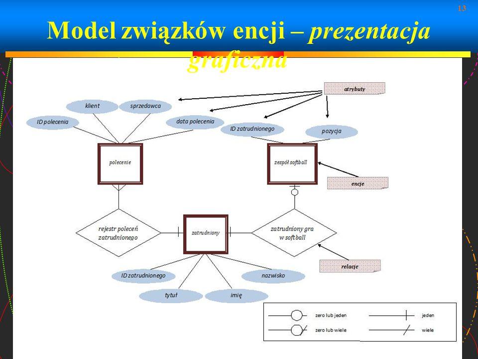 13 Model związków encji – prezentacja graficzna