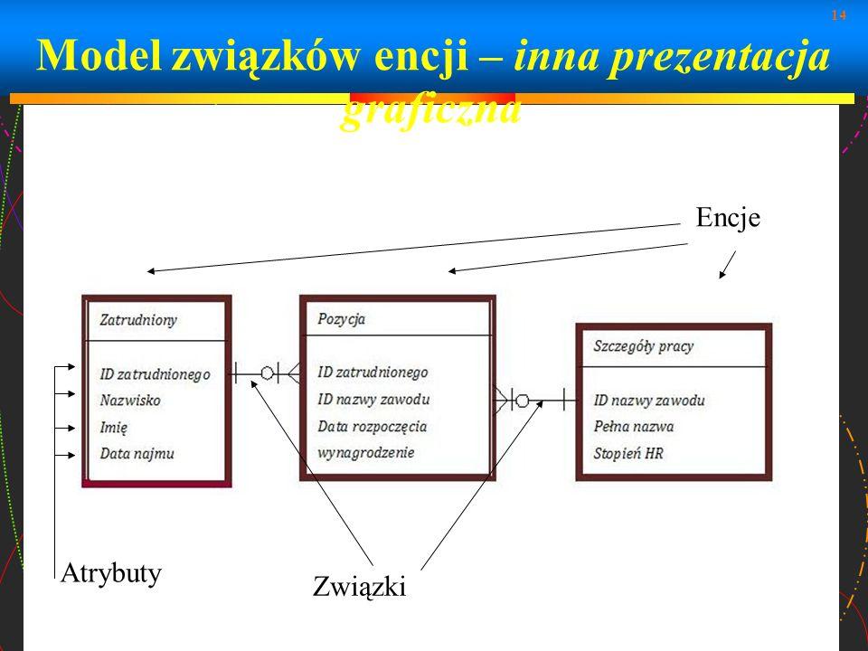 14 Model związków encji – inna prezentacja graficzna Atrybuty Związki Encje