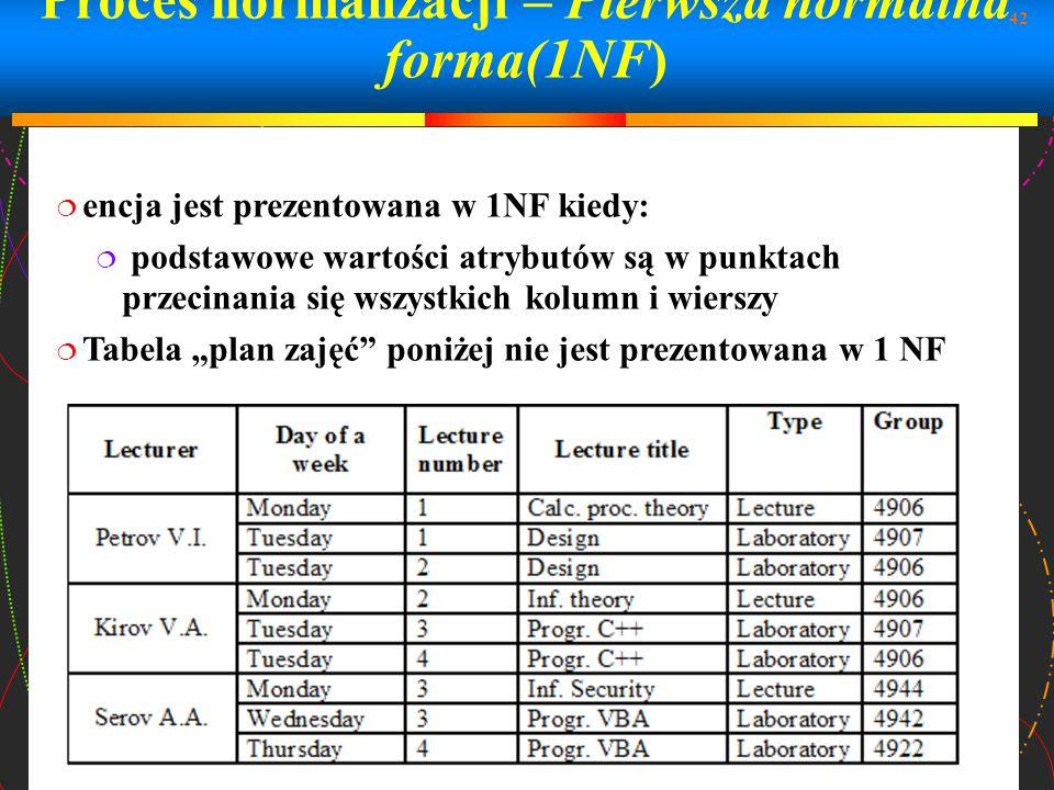 42 Proces normalizacji – Pierwsza normalna forma(1NF) encja jest prezentowana w 1NF kiedy: podstawowe wartości atrybutów są w punktach przecinania się