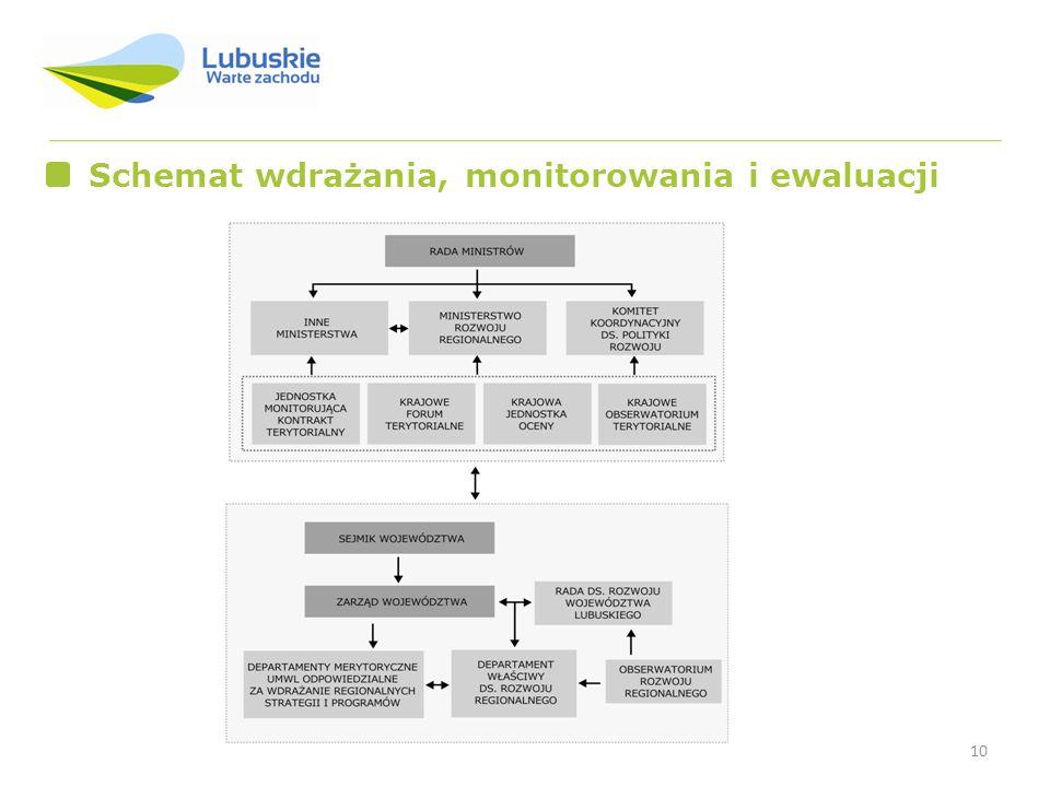 10 Schemat wdrażania, monitorowania i ewaluacji