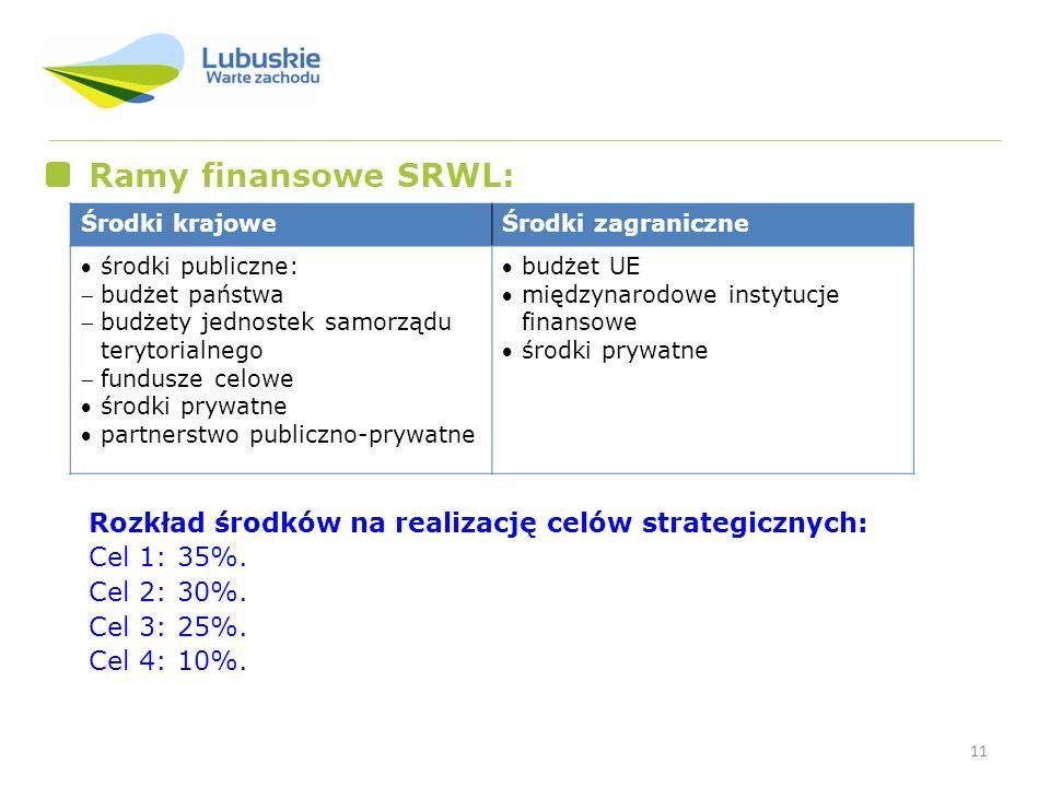 11 Ramy finansowe SRWL: Środki krajoweŚrodki zagraniczne środki publiczne: budżet państwa budżety jednostek samorządu terytorialnego fundusze celowe ś