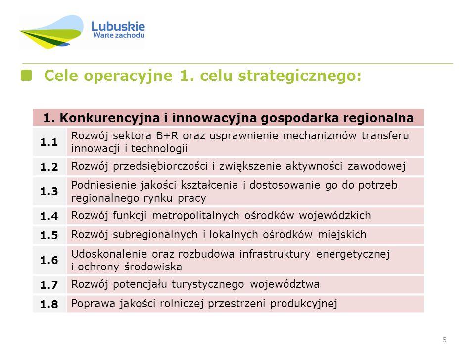 5 Cele operacyjne 1. celu strategicznego: 1. Konkurencyjna i innowacyjna gospodarka regionalna 1.1 Rozwój sektora B+R oraz usprawnienie mechanizmów tr
