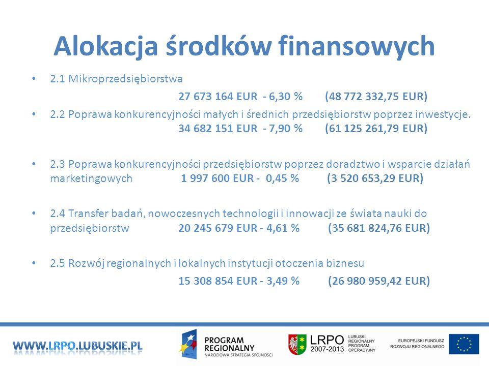 Alokacja środków finansowych 2.1 Mikroprzedsiębiorstwa 27 673 164 EUR - 6,30 % (48 772 332,75 EUR) 2.2 Poprawa konkurencyjności małych i średnich przedsiębiorstw poprzez inwestycje.