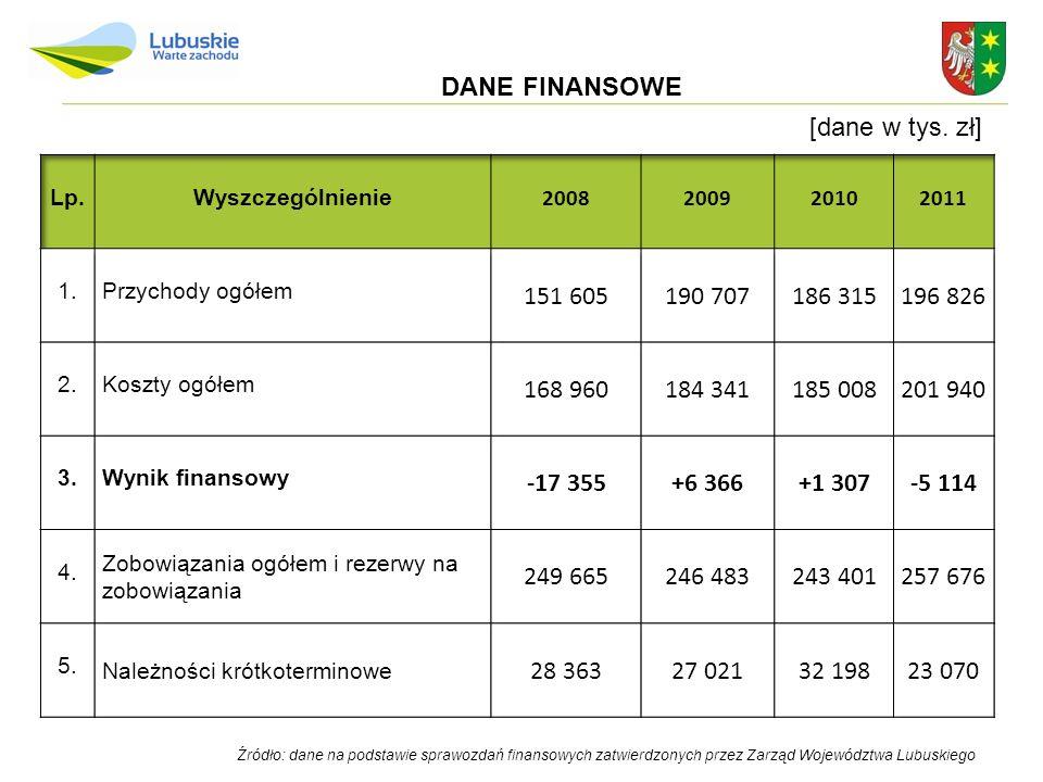 Źródło: dane na podstawie sprawozdań finansowych zatwierdzonych przez Zarząd Województwa Lubuskiego Podstawowe wielkości finansowe SP Szpitala Wojewódzkiego w Gorzowie Wlkp.