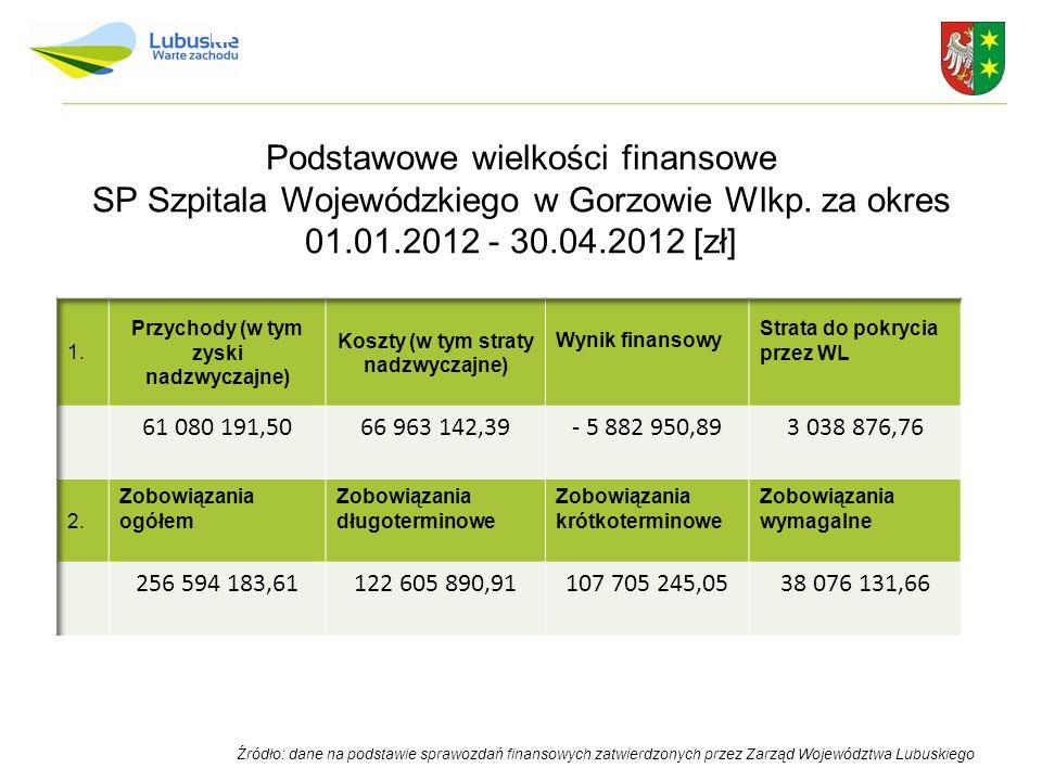 Źródło: dane na podstawie sprawozdań finansowych zatwierdzonych przez Zarząd Województwa Lubuskiego Podstawowe wielkości finansowe SP Szpitala Wojewód