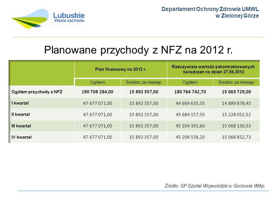 Departament Ochrony Zdrowia UMWL w Zielonej Górze Planowane przychody z NFZ na 2012 r. Źródło: SP Szpital Wojewódzki w Gorzowie Wlkp.