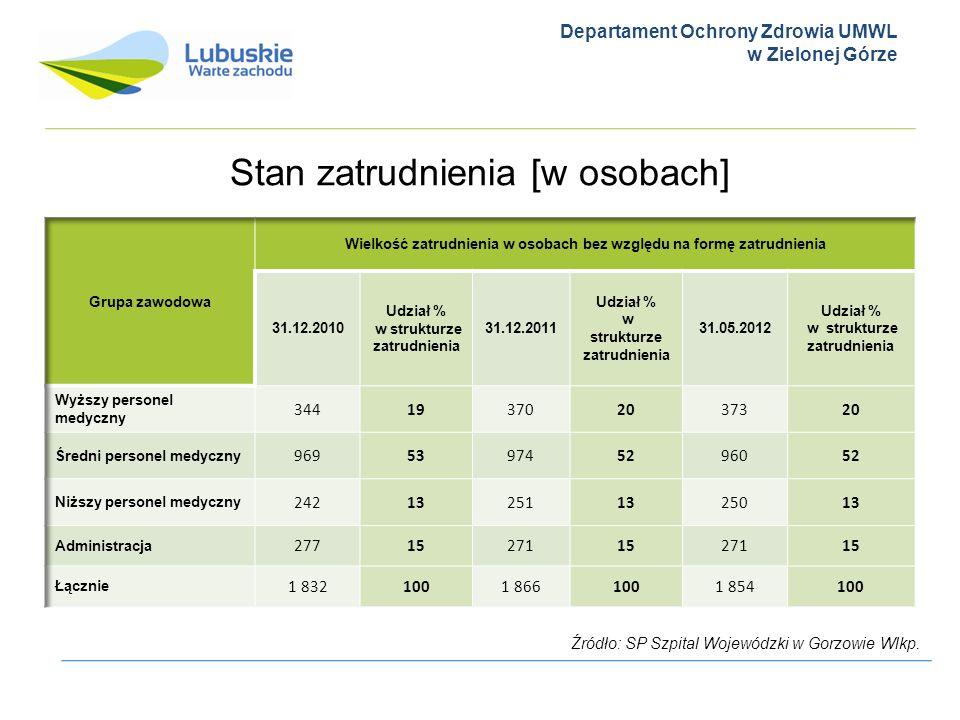 Departament Ochrony Zdrowia UMWL w Zielonej Górze Stan zatrudnienia [w osobach] Źródło: SP Szpital Wojewódzki w Gorzowie Wlkp.