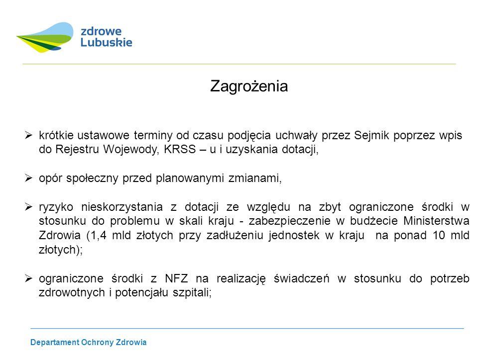 Departament Ochrony Zdrowia Zagrożenia krótkie ustawowe terminy od czasu podjęcia uchwały przez Sejmik poprzez wpis do Rejestru Wojewody, KRSS – u i u